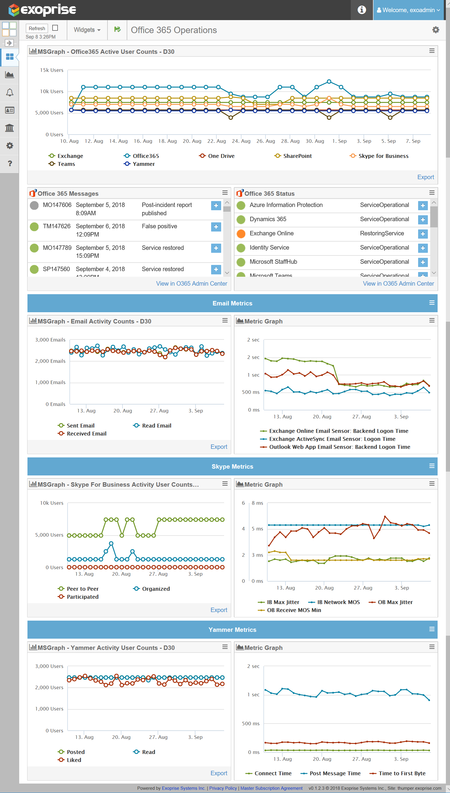 Office 365 Integrated Activity & Performance Monitoring