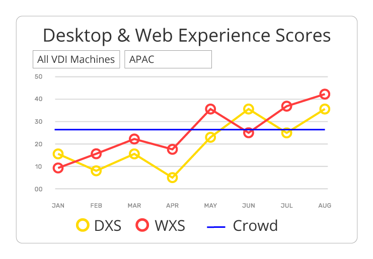 Correlate Web, Network Experience With Desktop Scores