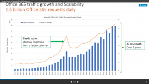 Zscaler Growth in Adoption / Traffic for Office 365